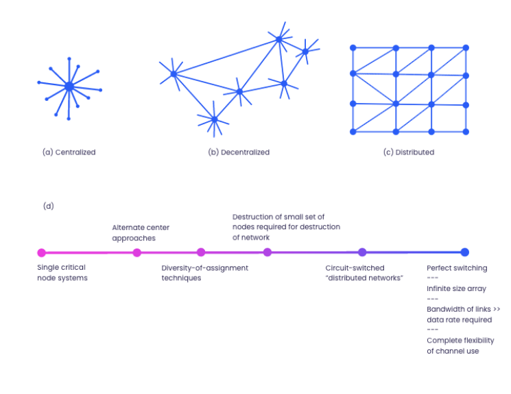 The spectrum of network connectivity